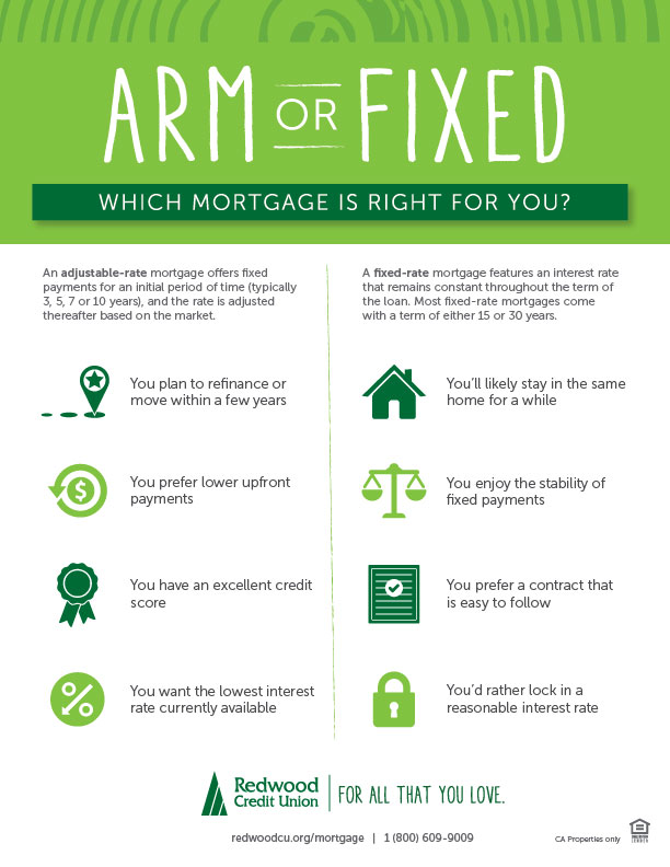 Which Mortgage is Right for You?