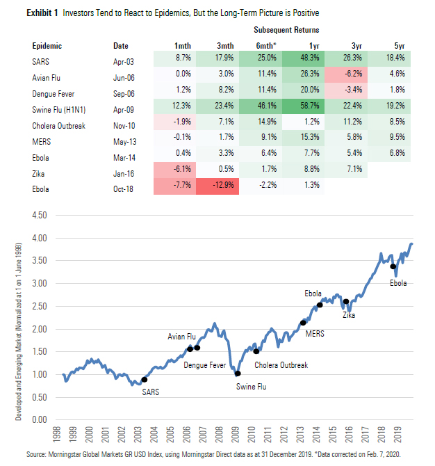 Investors Tend to React to Epidemics, But the Long-Term Picture is Positive