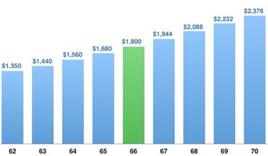 Retirement Budget Chart